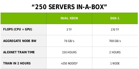 DGX-1 vs Dual Xeon Server