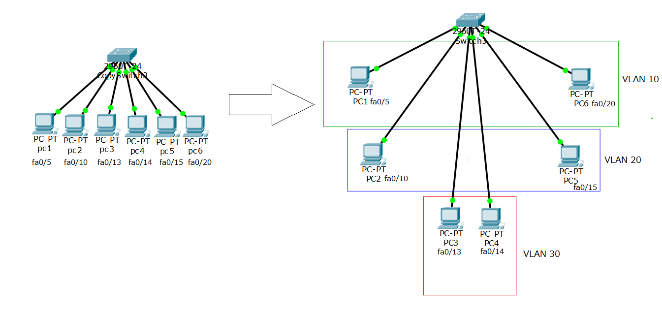 VLAN picture 3