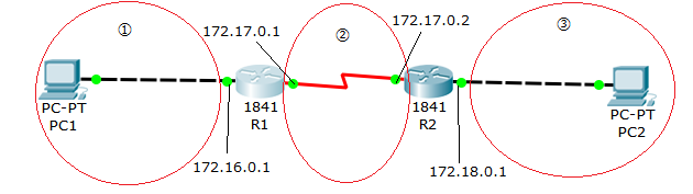 Dynamic routing 3