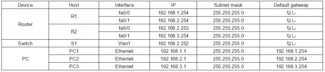 IP each device