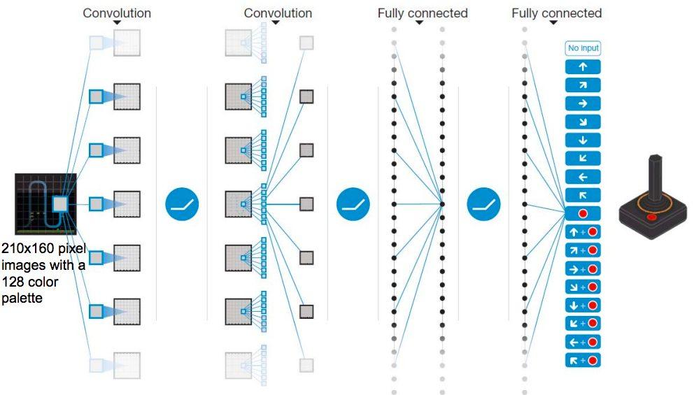 deep-q-network構造図
