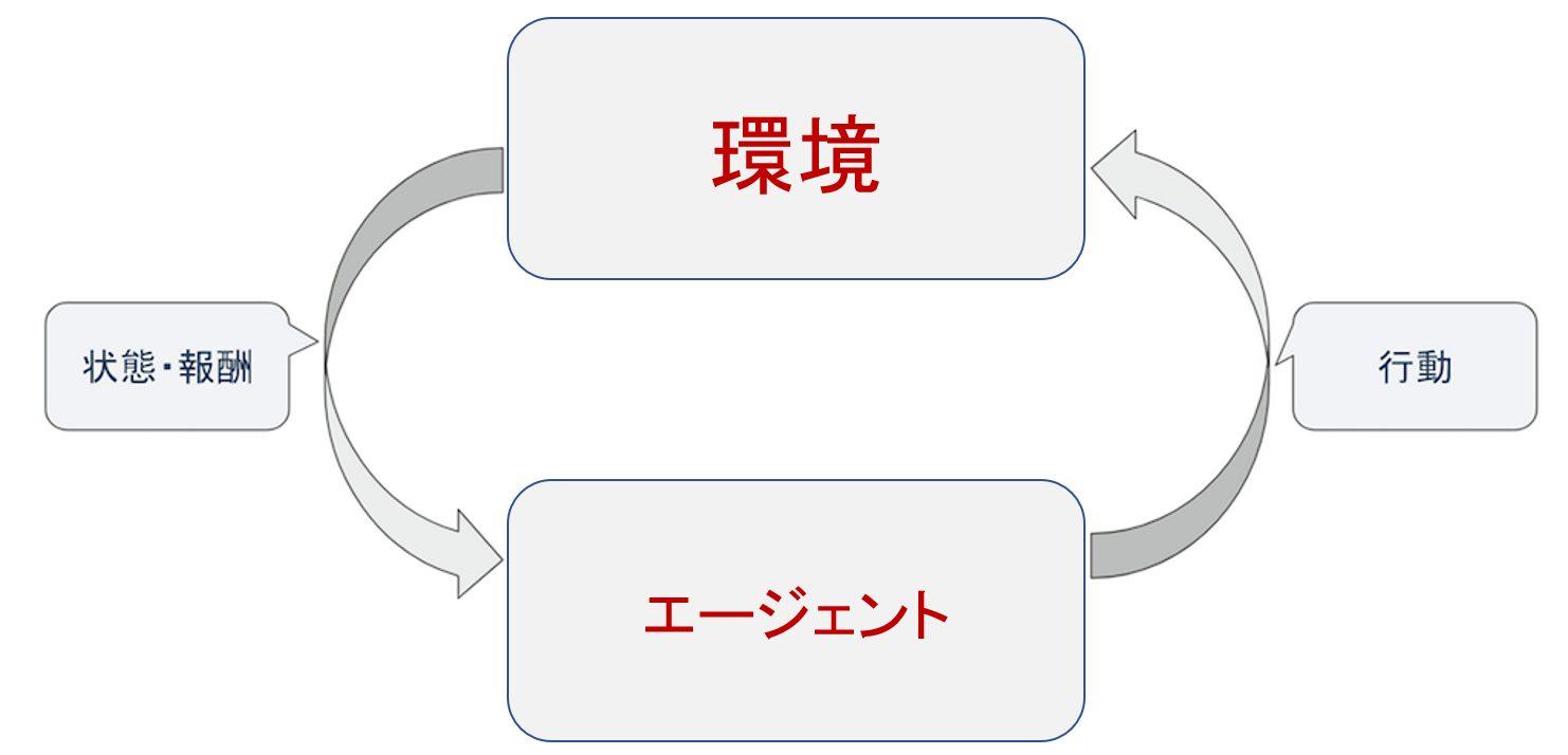 強化学習のイメージ図
