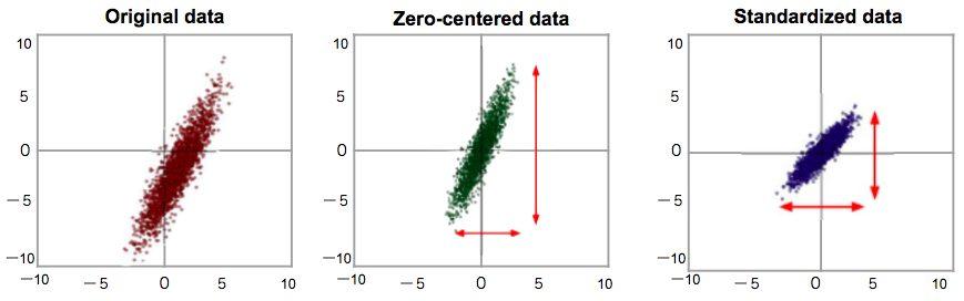 機械学習 入門 データ処理