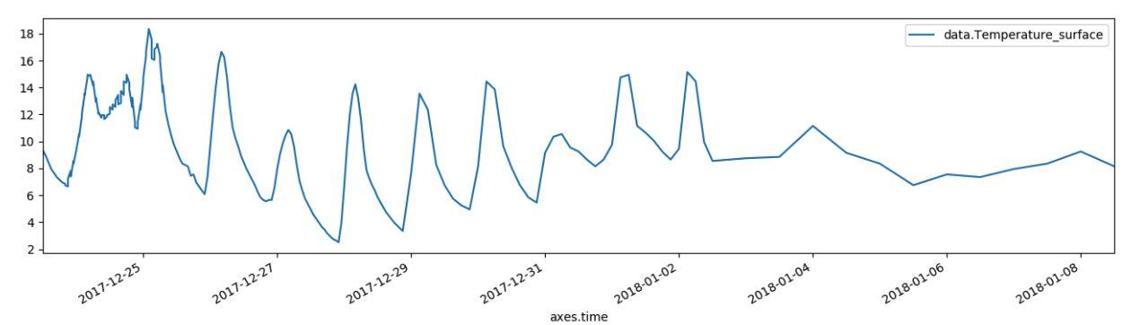 python data 視覚化