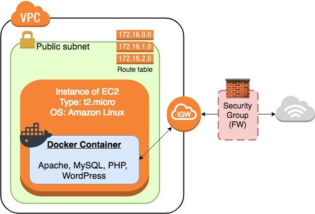 EC2インスタンスに建てるWebサーバーのイメージ