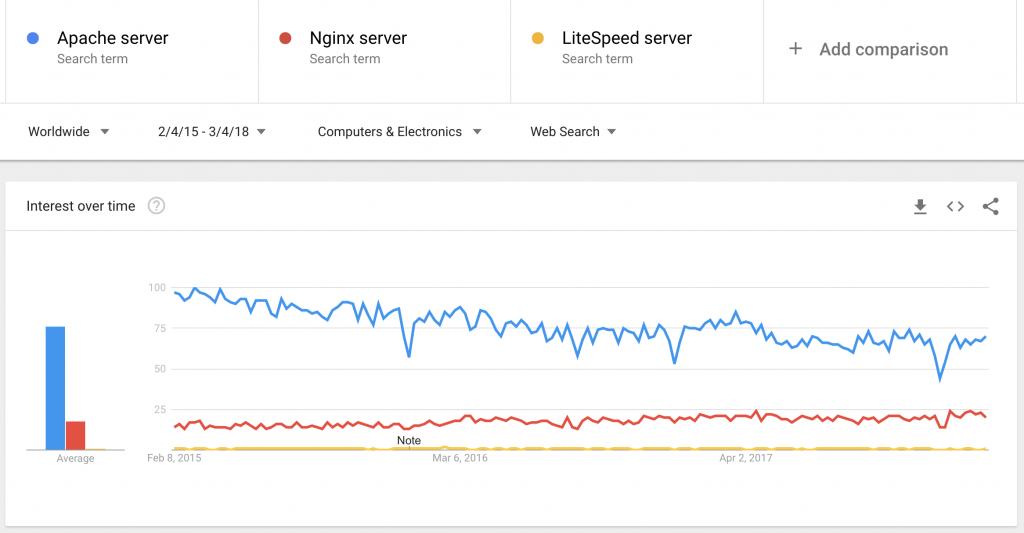 グーグルトレンドで調査したウェブサーバーの検索トレンド