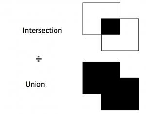 Intersection ÷ Unionを説明した画像