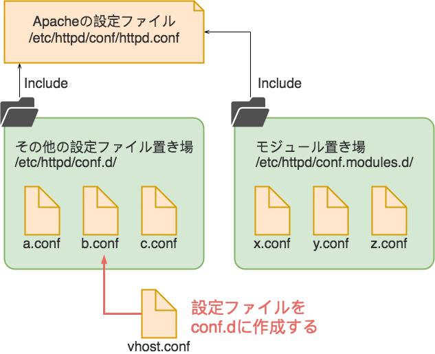 Apacheで読み込まれる設定ファイルについての説明図