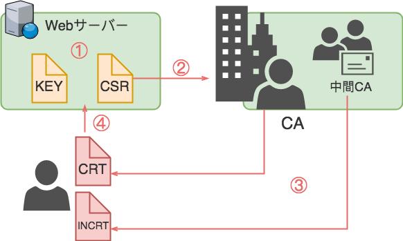 SSL証明書発行と設置の流れ