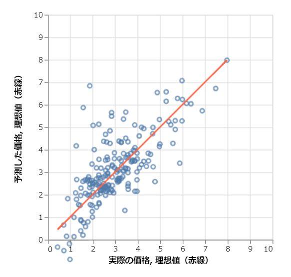 線形回帰に基づいた価格予測結果