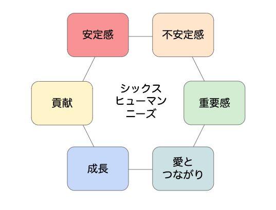 6ヒューマン二ーズの図