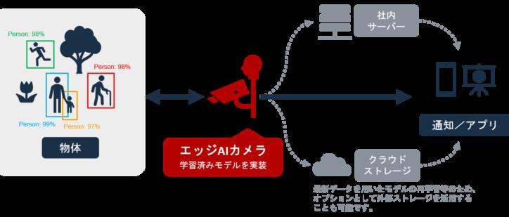エッジ AIカメラのプロセス図