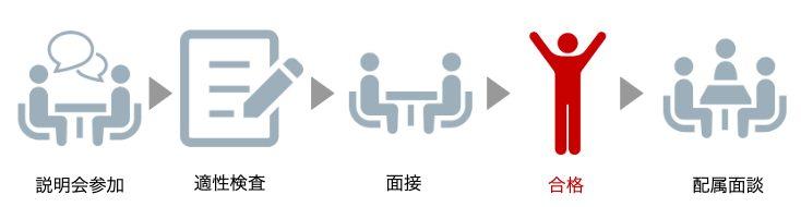 採用までのプロセスの図