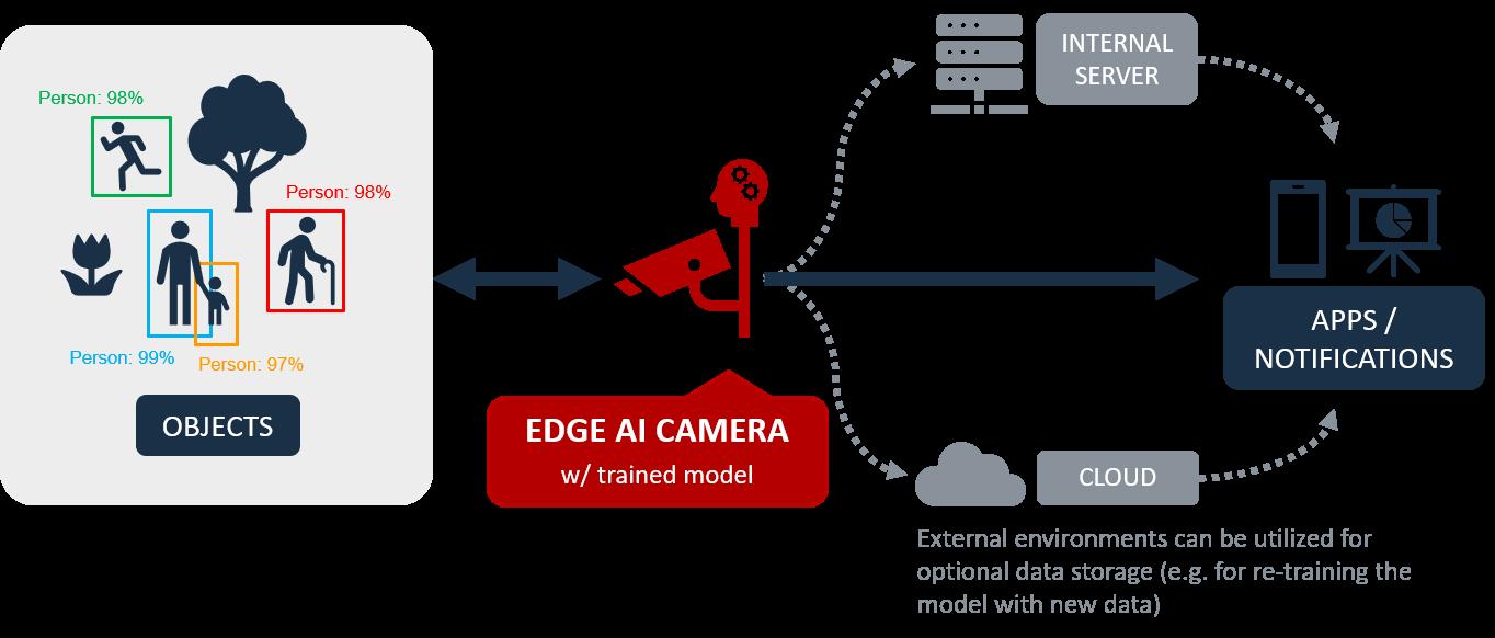 Edge AI Camera process