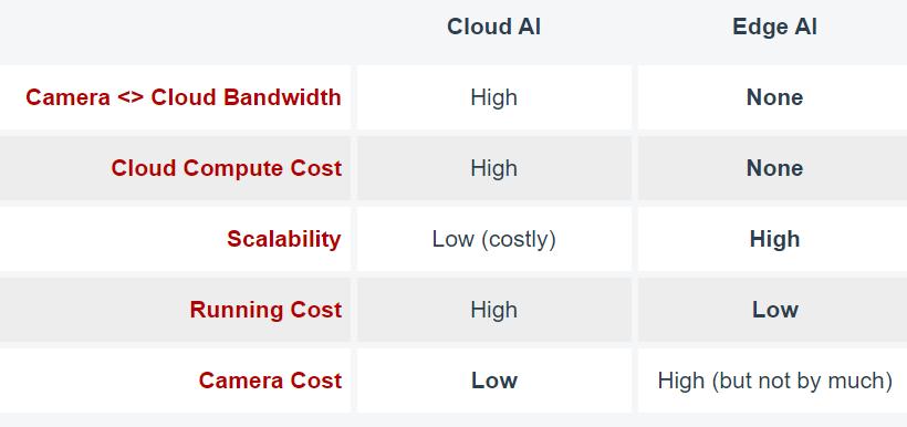 Cloud AI vs. Edge AI