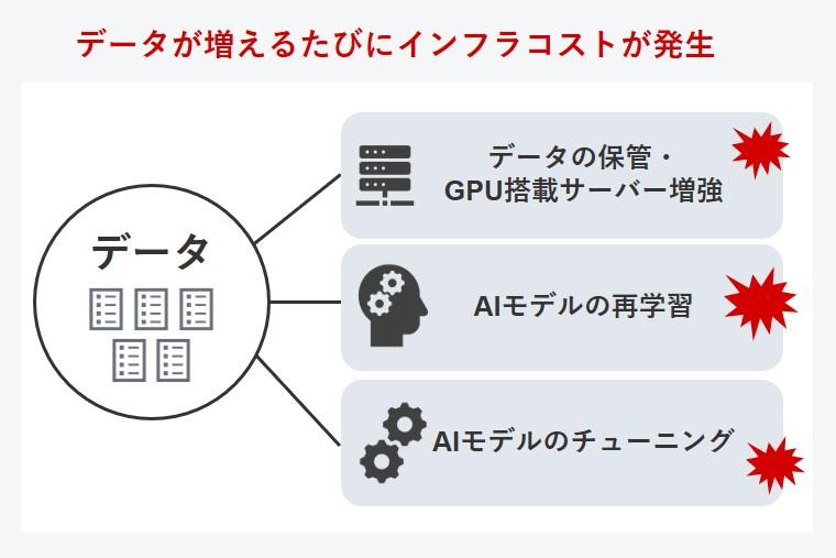 失敗しないAI新規事業のために、AI開発ベンダーの見極め方