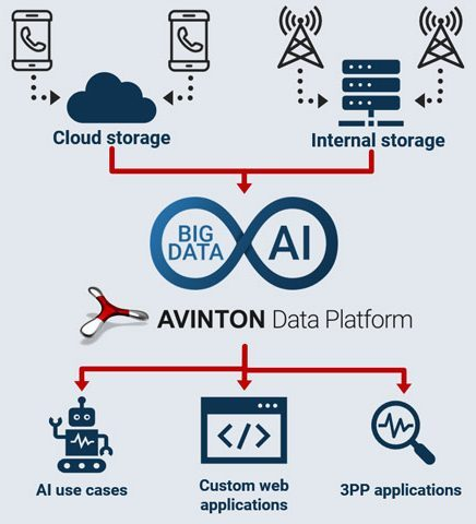 Big Data and AI Workflow with Avinton