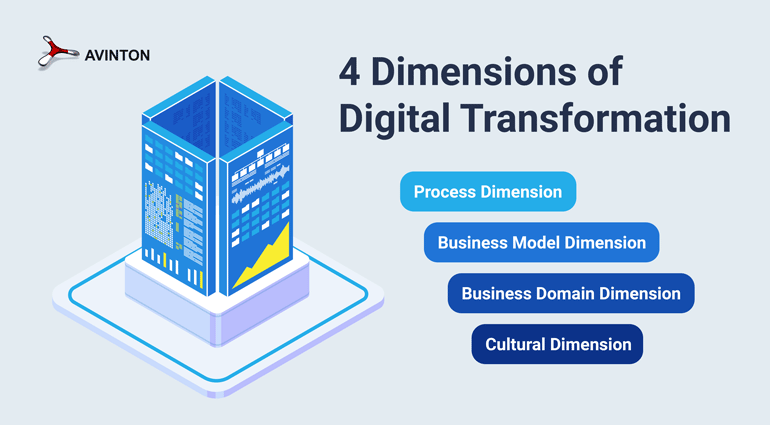 4 Dimensions of Digital Transformation
