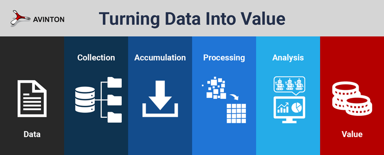 Turning data into value with data management and AI analysis